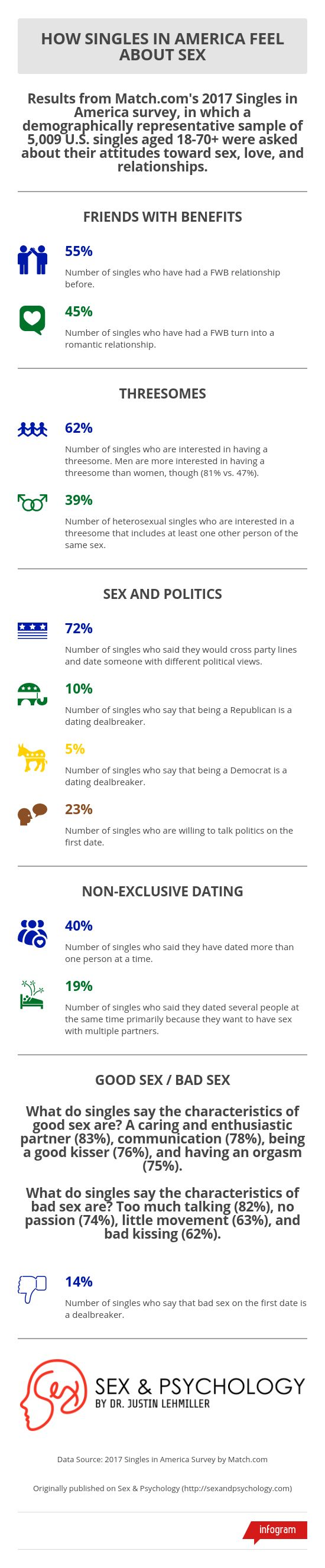 infographic-singles-attitudes-toward-sex.jpg
