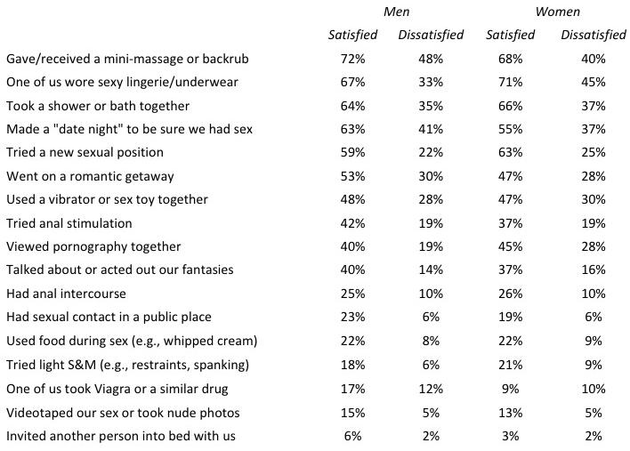 sexual-variety-statistics-frederick-2017.jpg