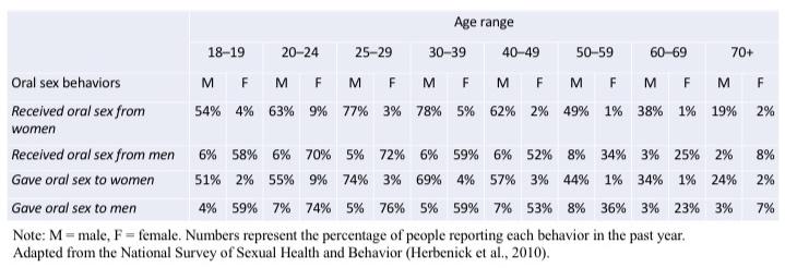 oral-sex-nsshb-statistics.jpg