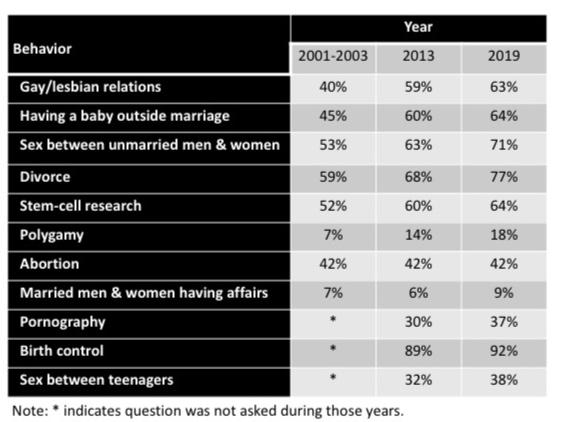 americans-views-on-sexual-morality-2019.jpg