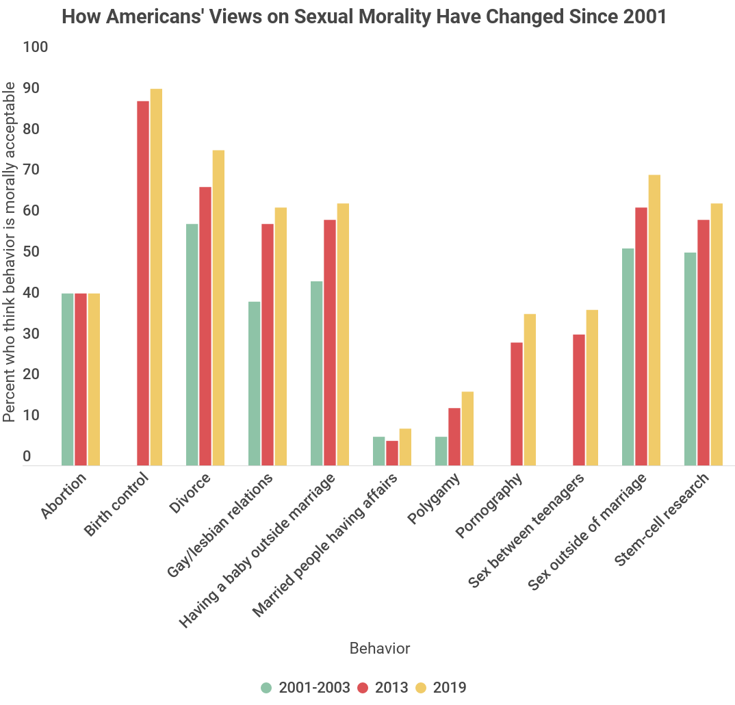 Table depicting changes in Americans' attitudes toward sexual morality since 2001. Gallup data.