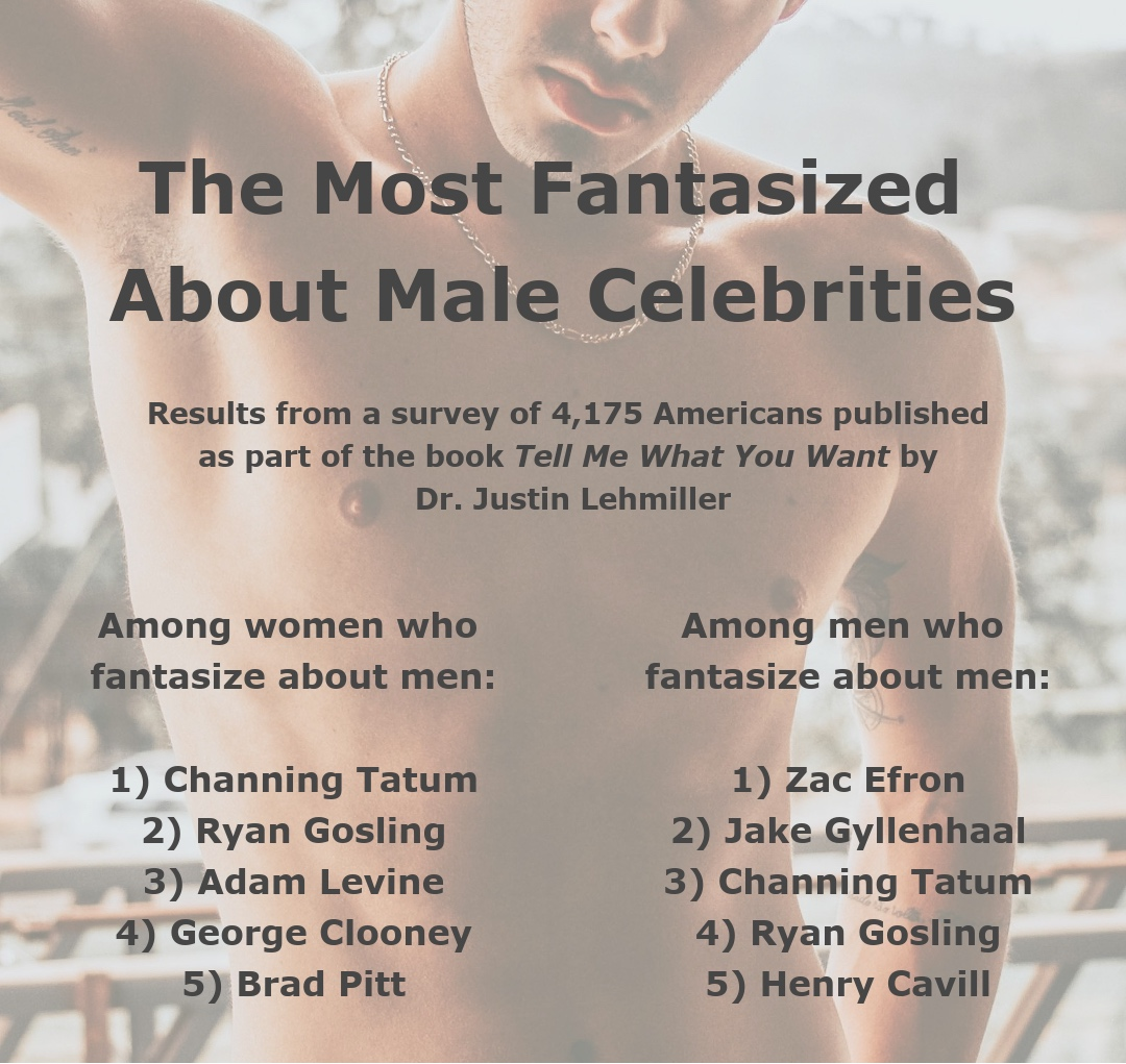 The most fantasized about male celebrities, according to data from the book Tell Me What You Want.