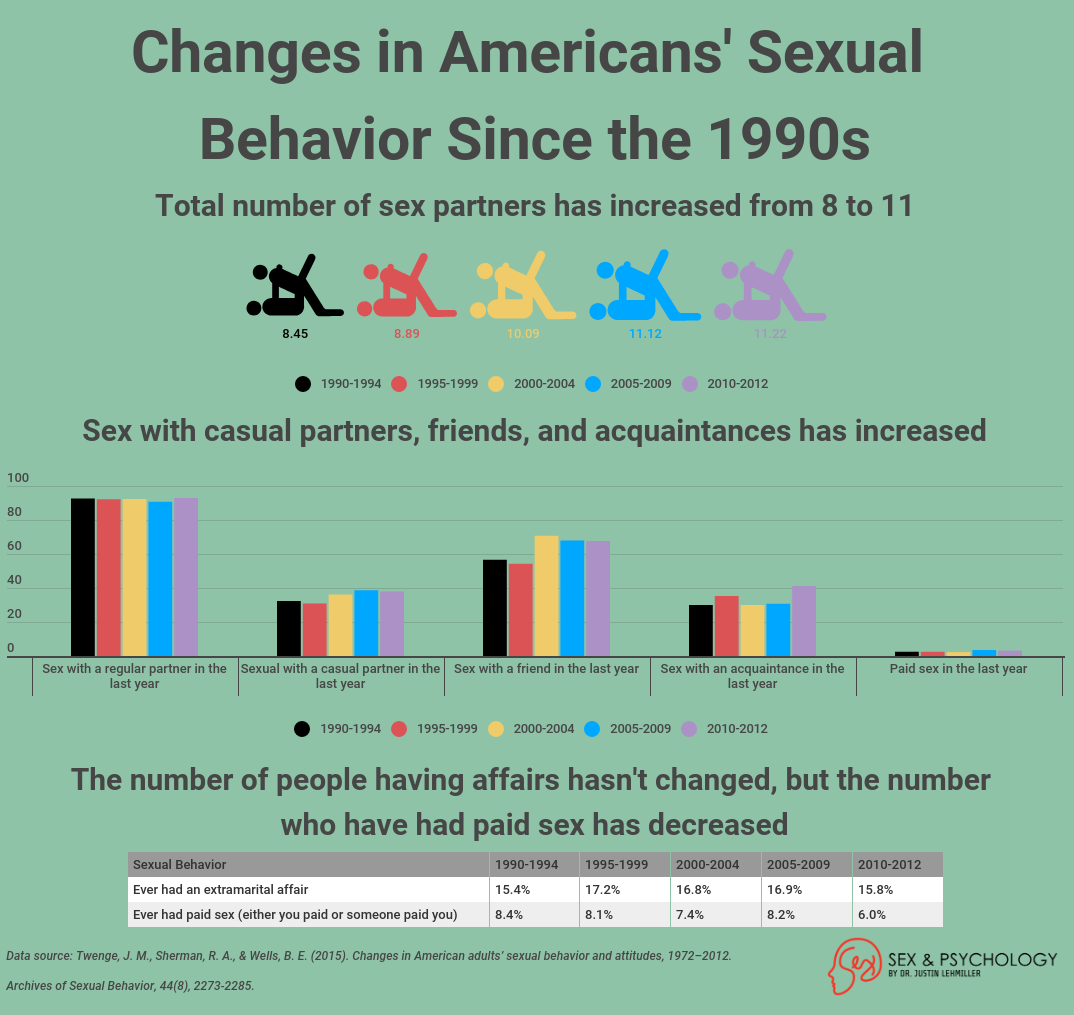 changes-in-americans-sexual-behavior.png