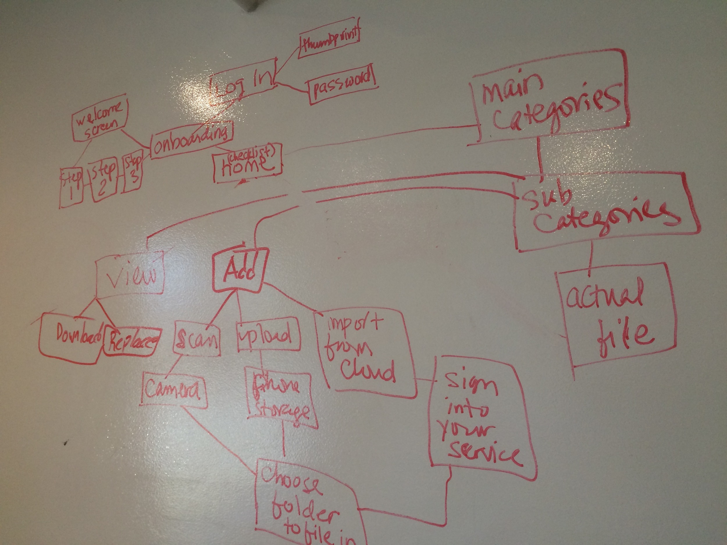Concept Map