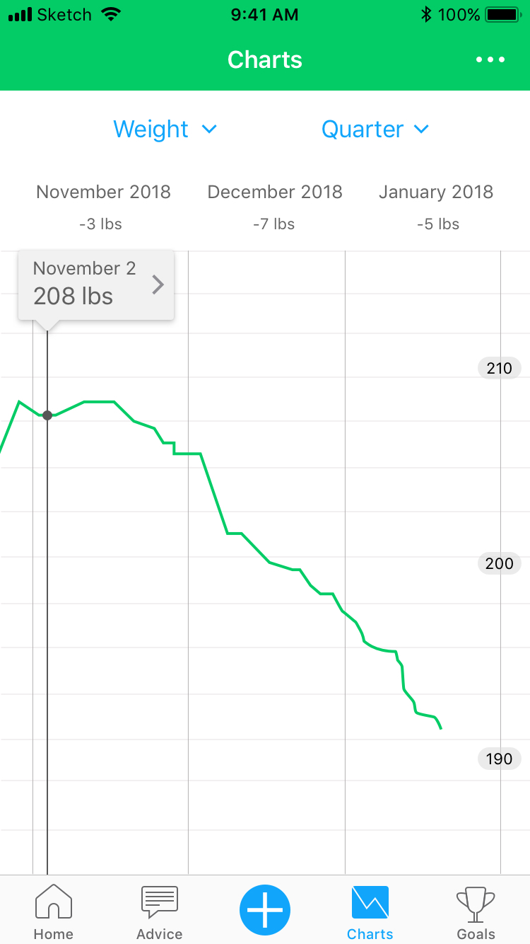 Category: Weight / Period: Quarter