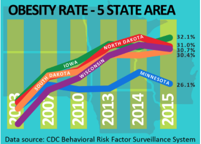 OBesity rates on the decline in MN!