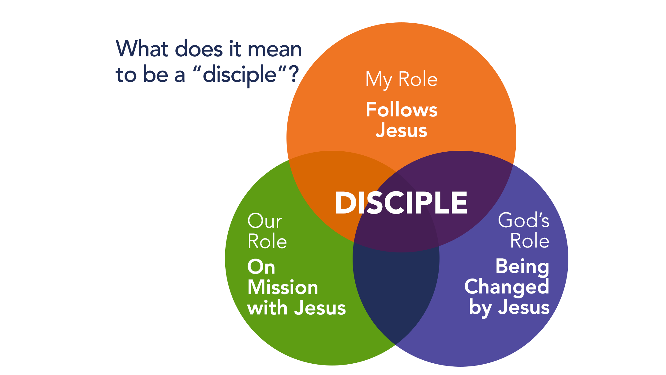 Discipleship Simple.png