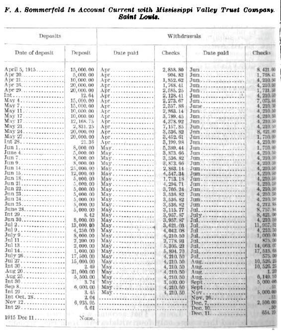 La cuenta de Sommerfeld en la Mississippi Valley Trust Company muestra una suma de 381.000 dólares que fluye por ella entre abril y diciembre de 1915
