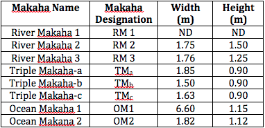 Table 1. Makaha dimensions