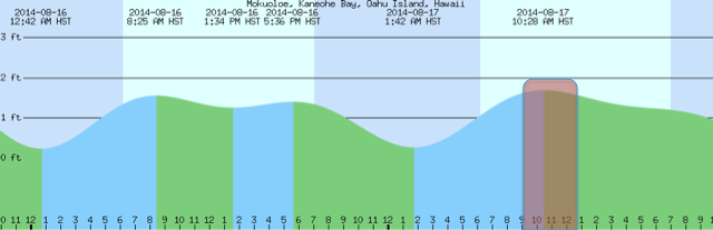 Fig. 2.Time interval of a typical monthly sampling highlighted in red, showing that is occurs partially during flood (blue-shaded areas) and partly during ebb (green-shaded areas) tide. The minimum difference between ebb and flood tide occurs during a neap tide. Tide chart provided by Mobilegeographics.com under Mokuoloe, Kanehohe Bay, Oahu Island, Hawaii Tide Chart.