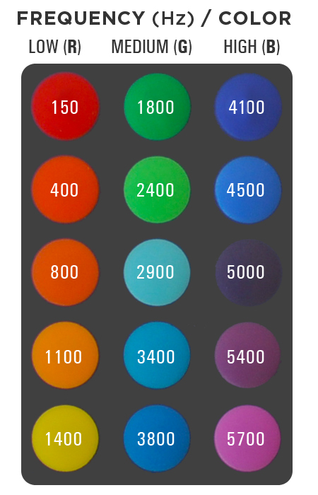 Remote Control Frequency/Color Layout