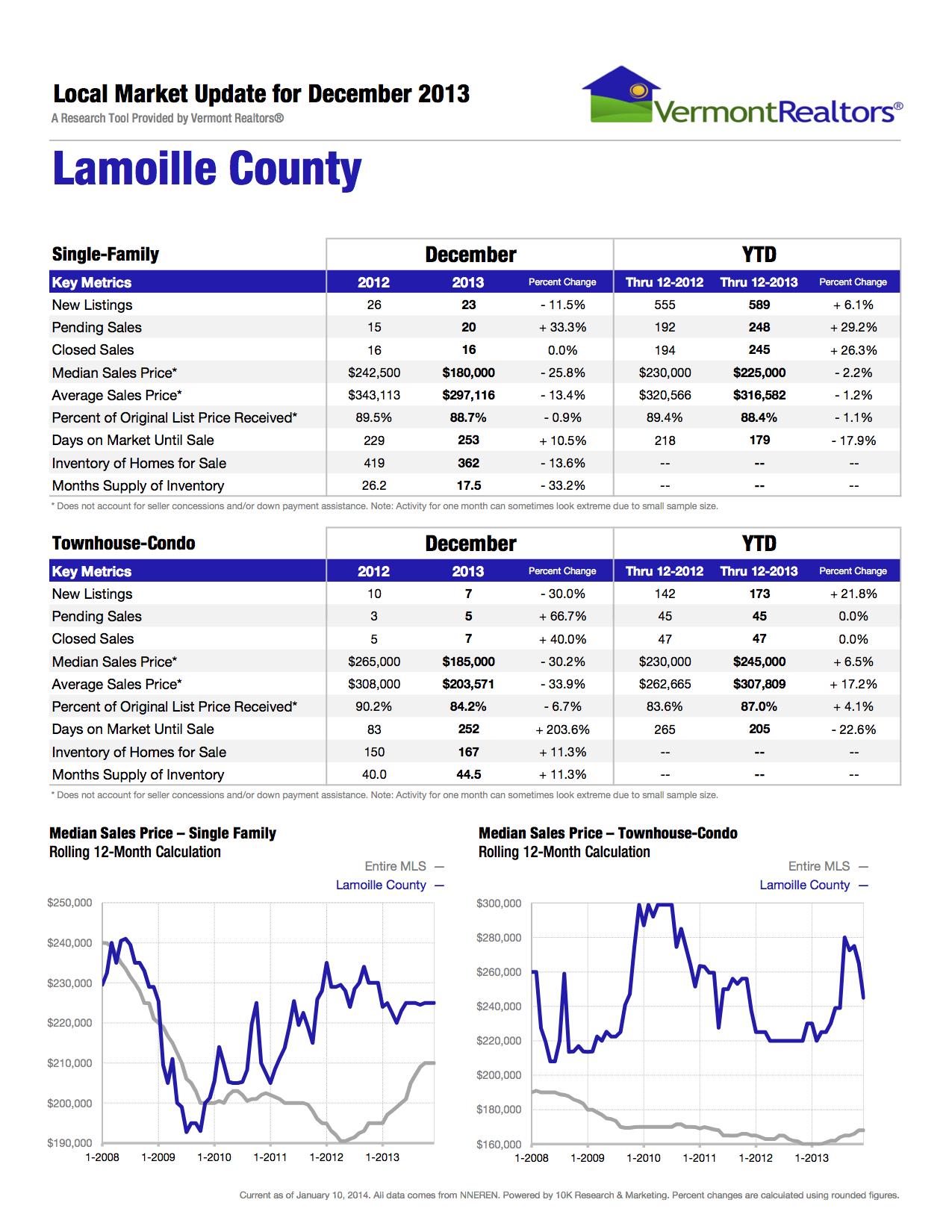 Vermont Realtors Lamoille-County 12-2013.jpg