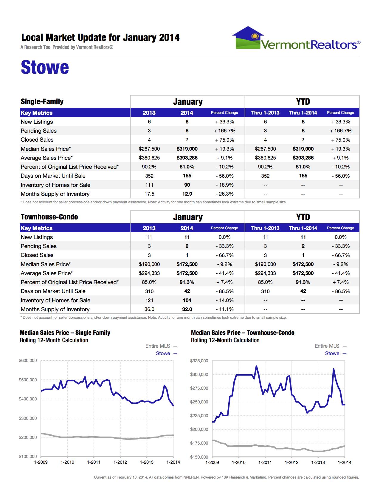 VT Realtors - Stowe 01-2014.jpg