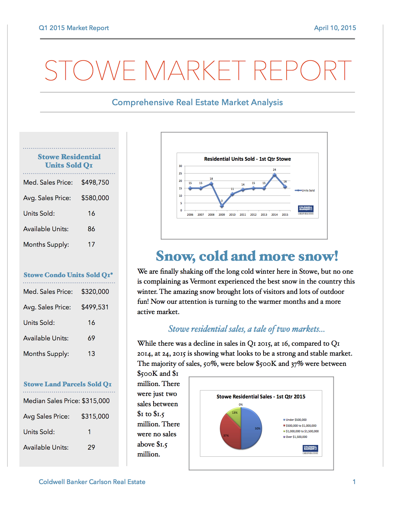 Q1 2015 Stowe VT Residential, Condo & Land Real-Estate Market Report.jpg