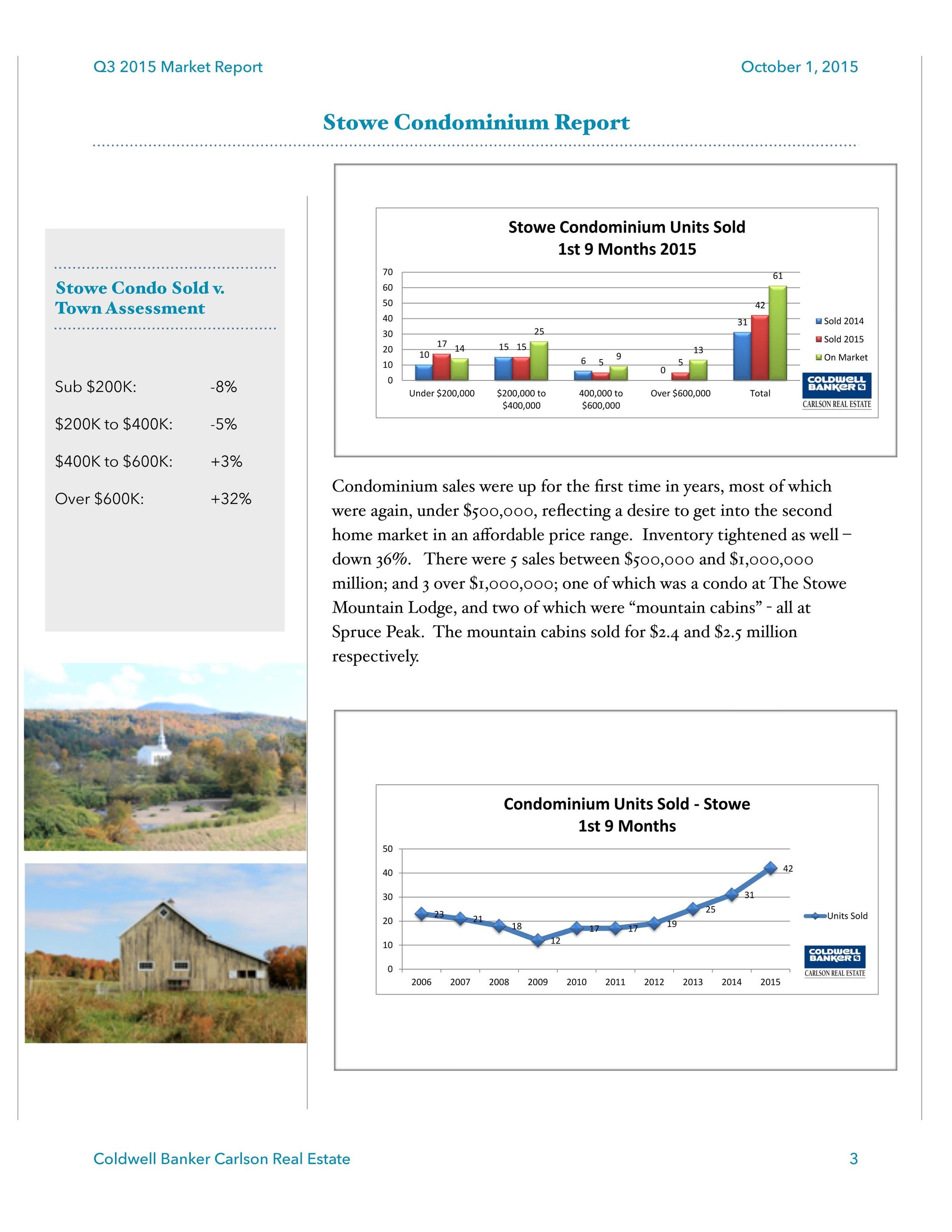 Q3 2015 Stowe Market Report Final