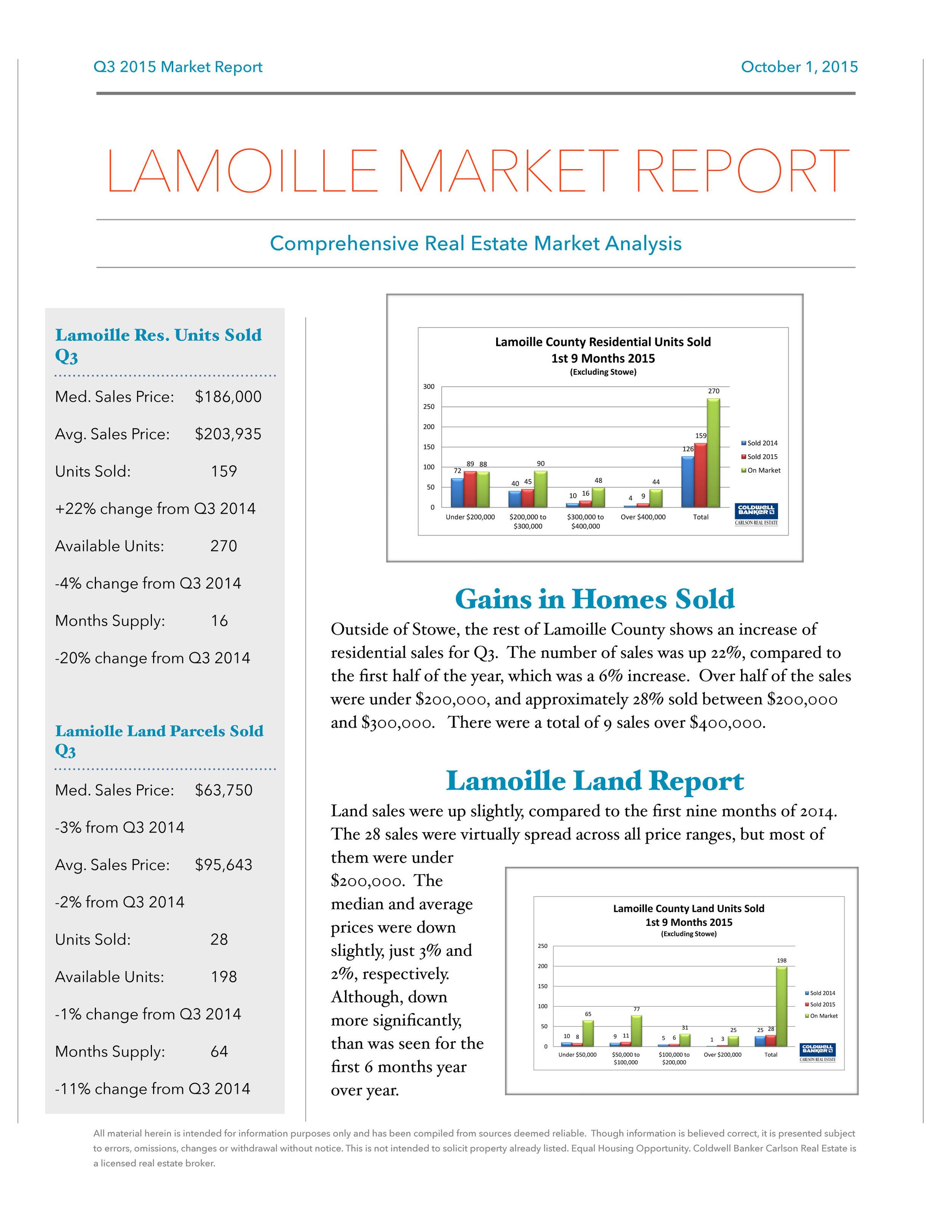 Q3 2015 Market Report Draft Lamoille