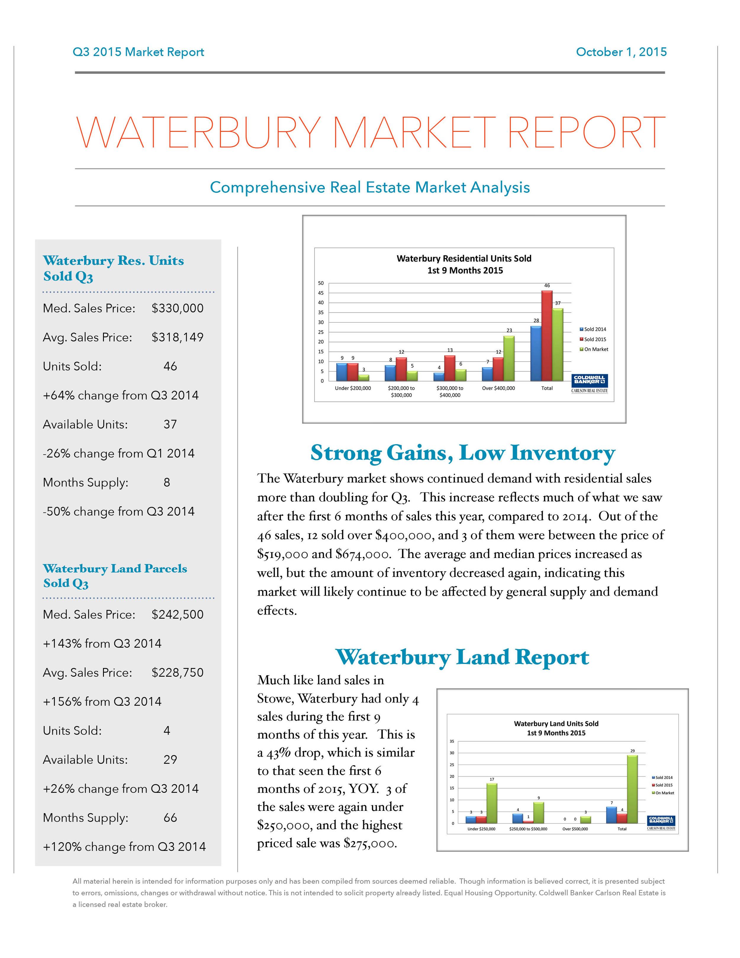 Q3 2015 Market Report Draft Waterbury