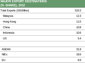 Table 3  Tables 2 and 3 denote Singapore's major domestic exports and their destinations. Mineral fuels and electronics covered almost 60% of the country's export last year.
