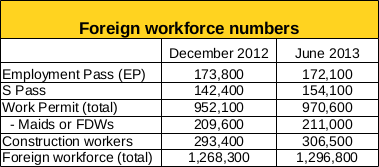 Table showing the foreign workforce numbers in Singapore in December 2012 and June 2013. Source: Manpower Research and Statistics Department, MOM