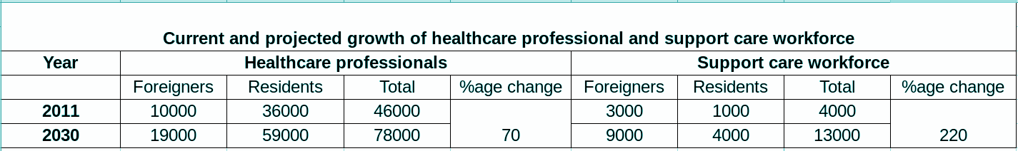 growth of foreign manpower in healthcare.png