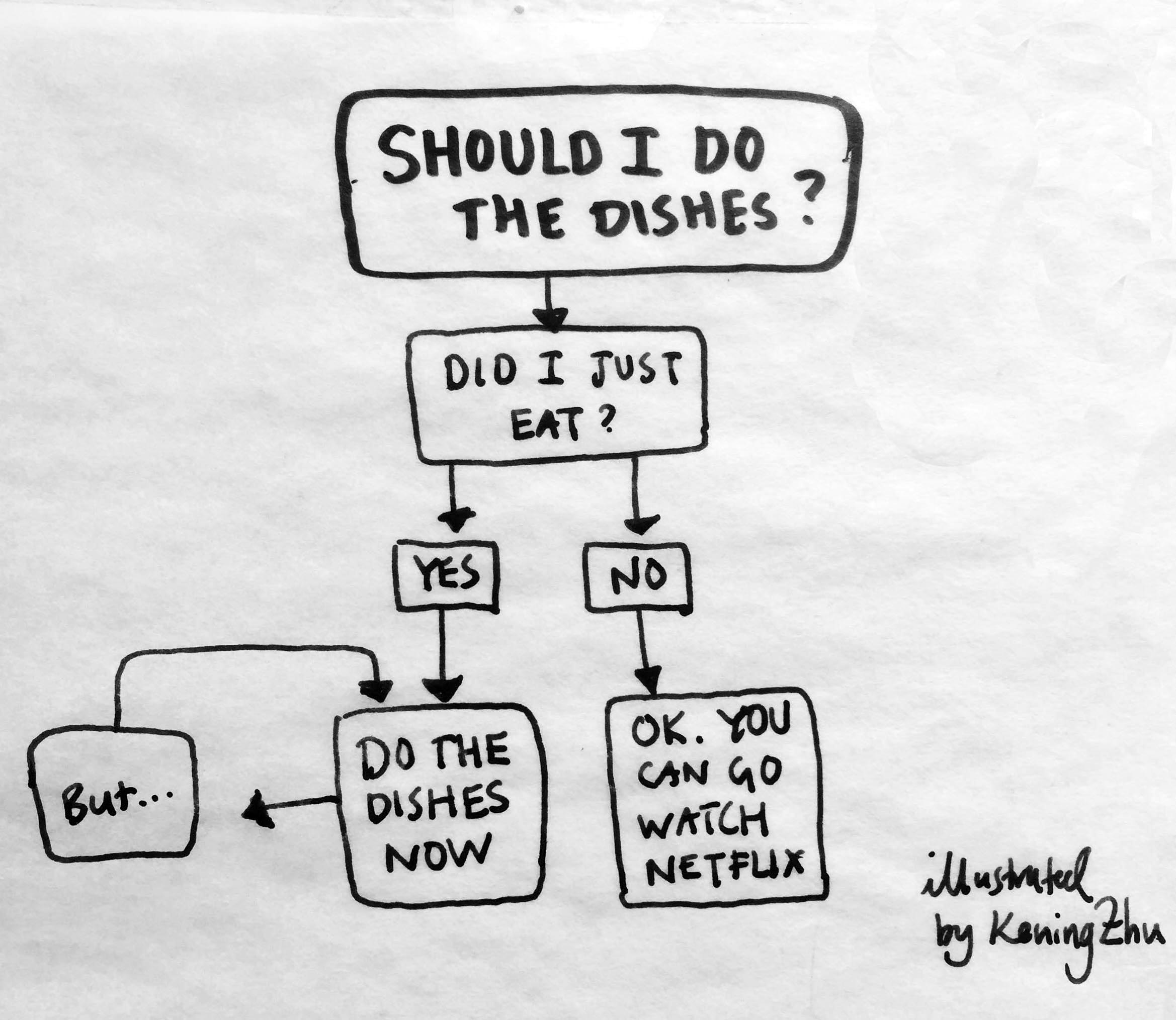 Should I do the dishes_V2