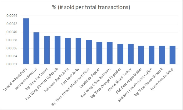 The graph above shows the top 20 items sold as a percentage of all items sold.  In all transactions, the wheat puffs sold the most, followed by the brocolli, followed by the ice cream, etc...