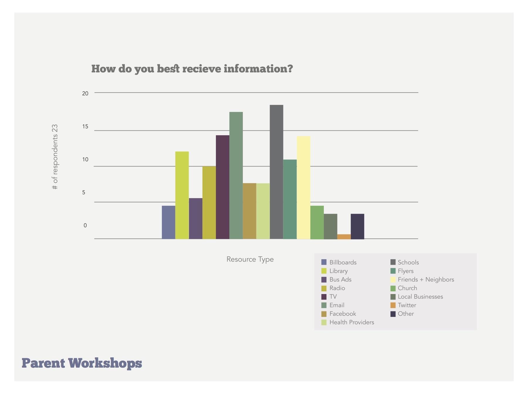 Storymore - Workshop Data