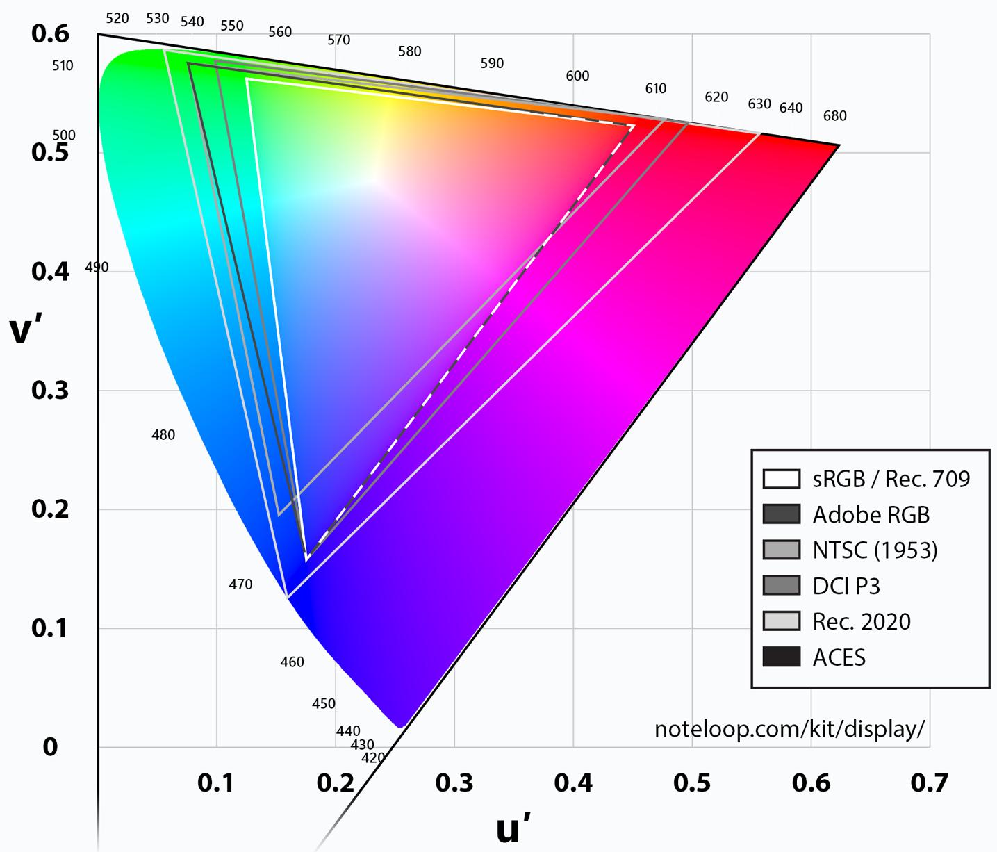 http://www.noteloop.com/kit/display/color-space/aces/