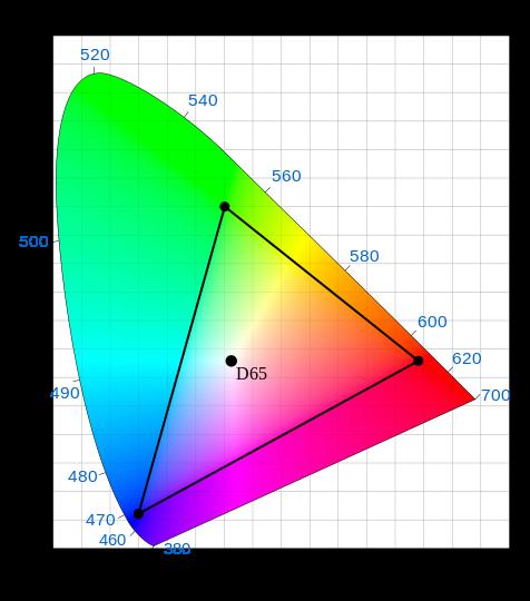 Rec. 709 gamut / color space