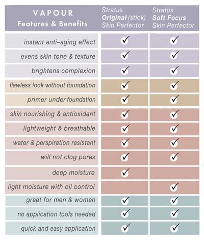 vapour-organic-beauty-STRATUS-Benefits-Chart