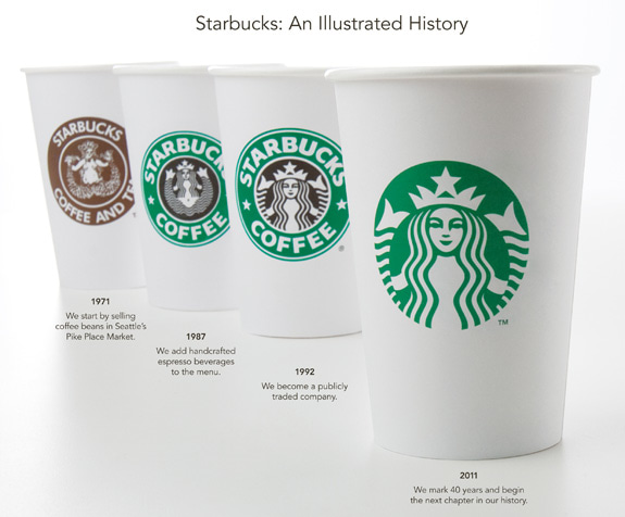 Photo Source: The Fast Company.  https://www.fastcompany.com/3019025/time-to-reboot-your-brand-heres-how