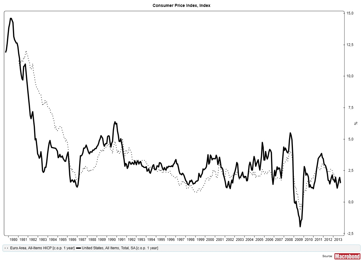 Inflation, USA och euroområdet