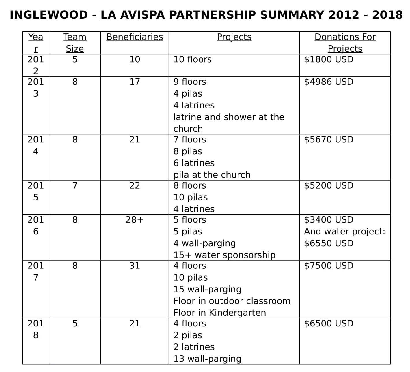 LaAvispa Partnership Summary.jpg