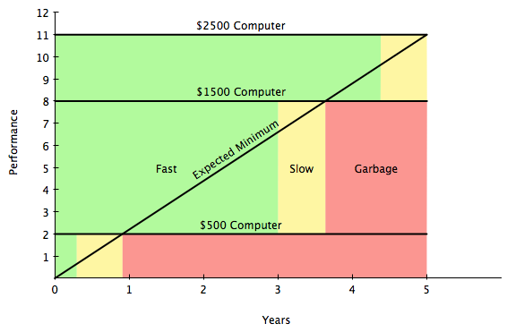 The $1000 computer seems to have the lowest cost per year of useful life