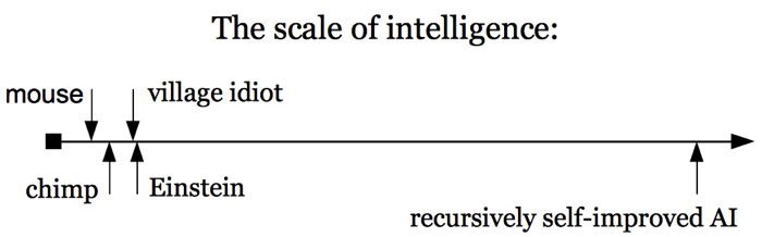 scale_of_intelligence.png