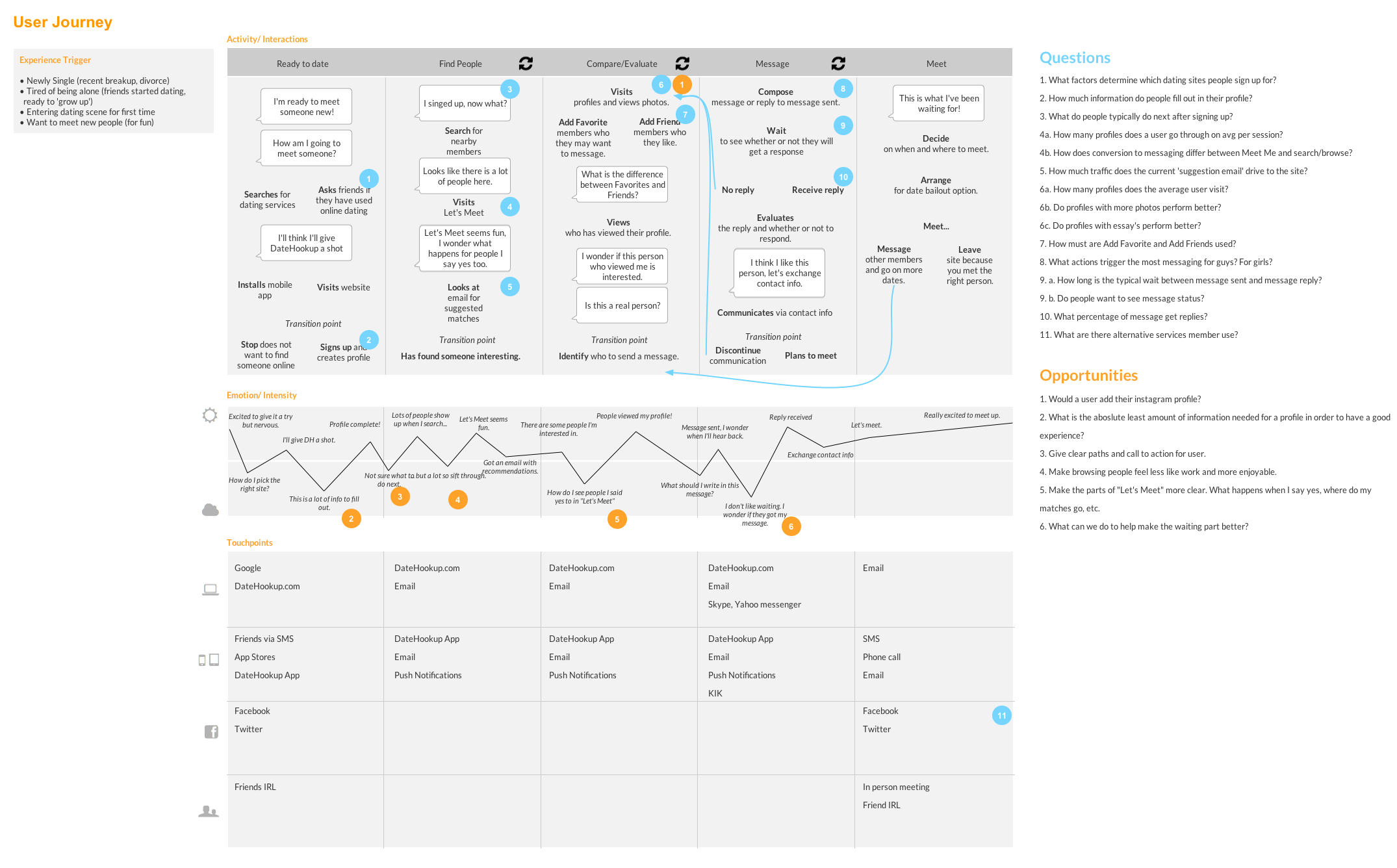 A chart trying to encapsulate the user's journey through a dating website. Questions reflect the original experience while opportunities address some potential ideas to improve the experience.