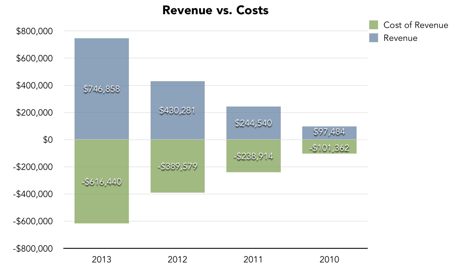 Revenues vs. Costs