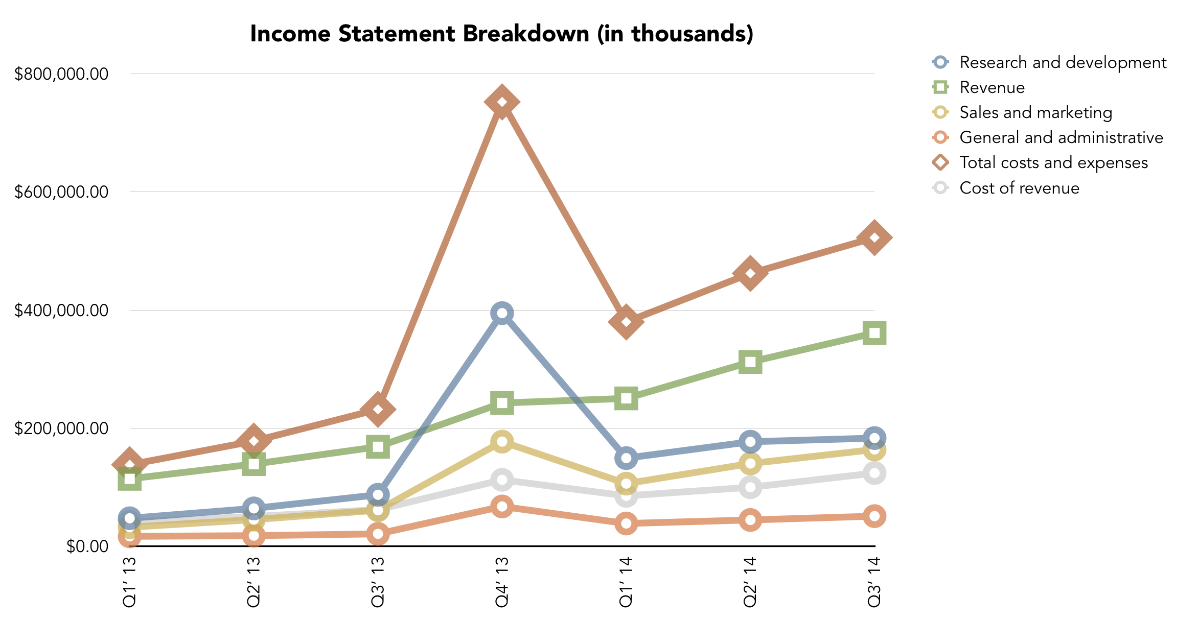 Income Statement Breakdown