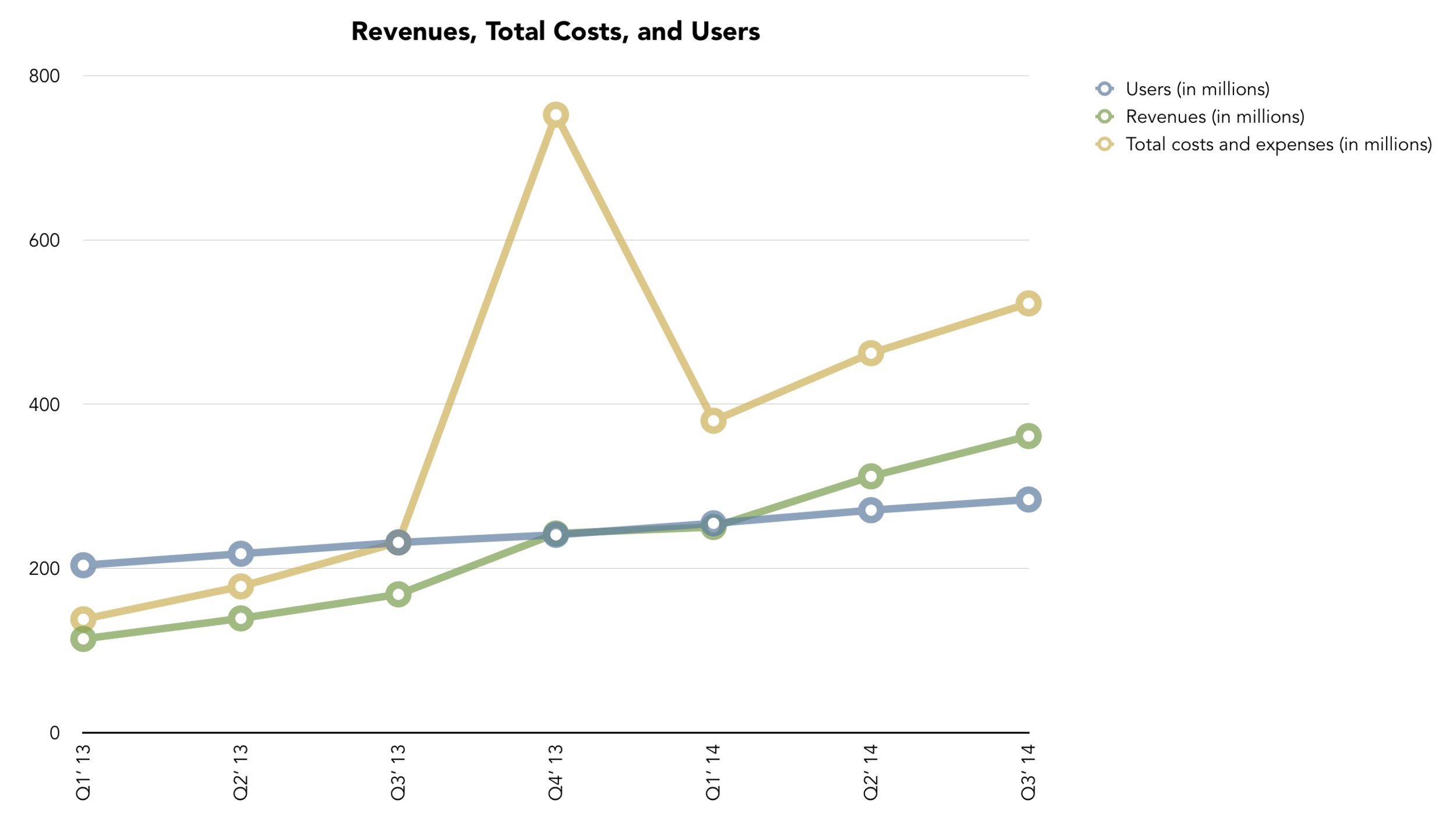 Revenues, Total Costs, and Users