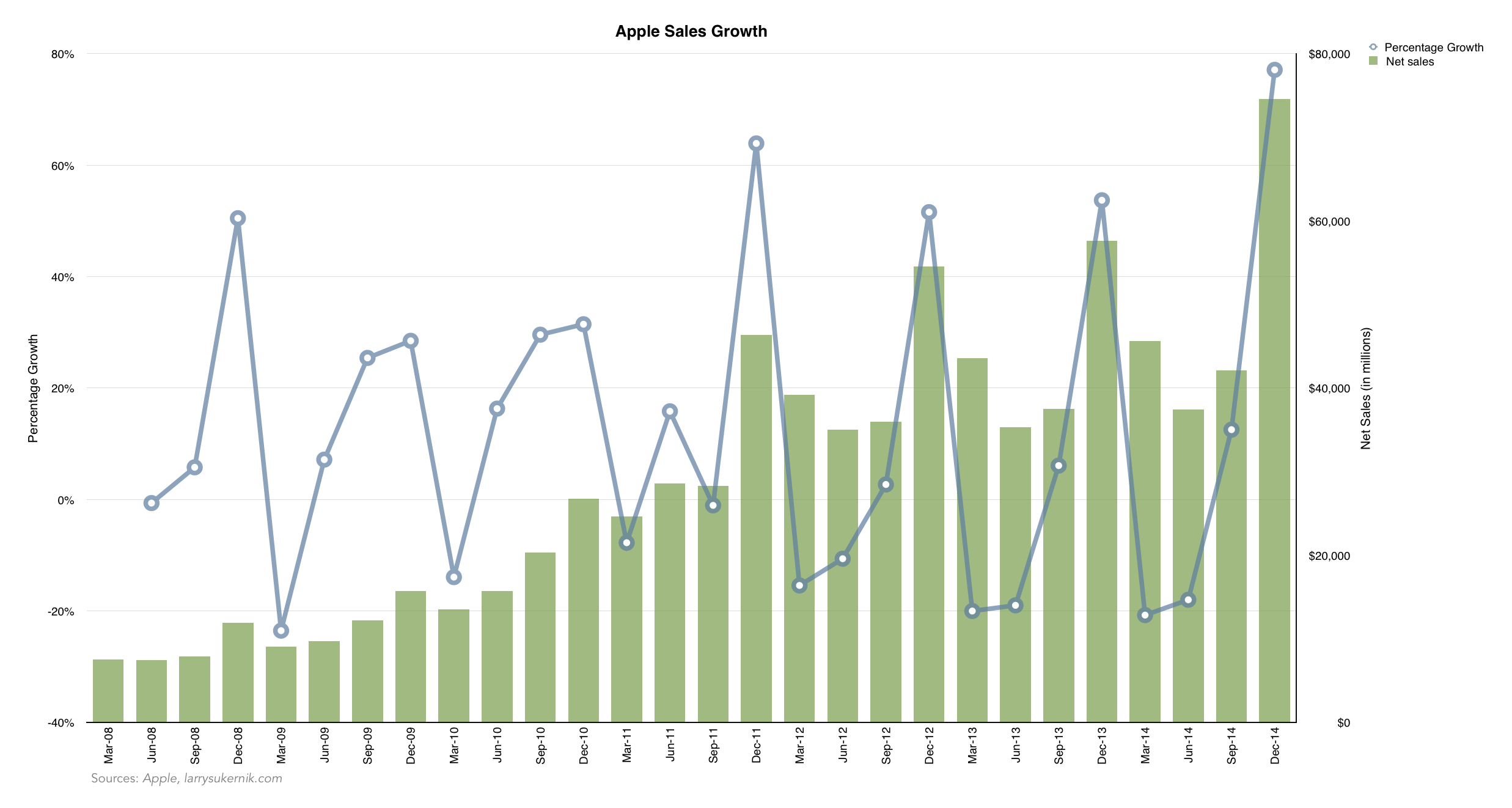 Apple Sales Growth