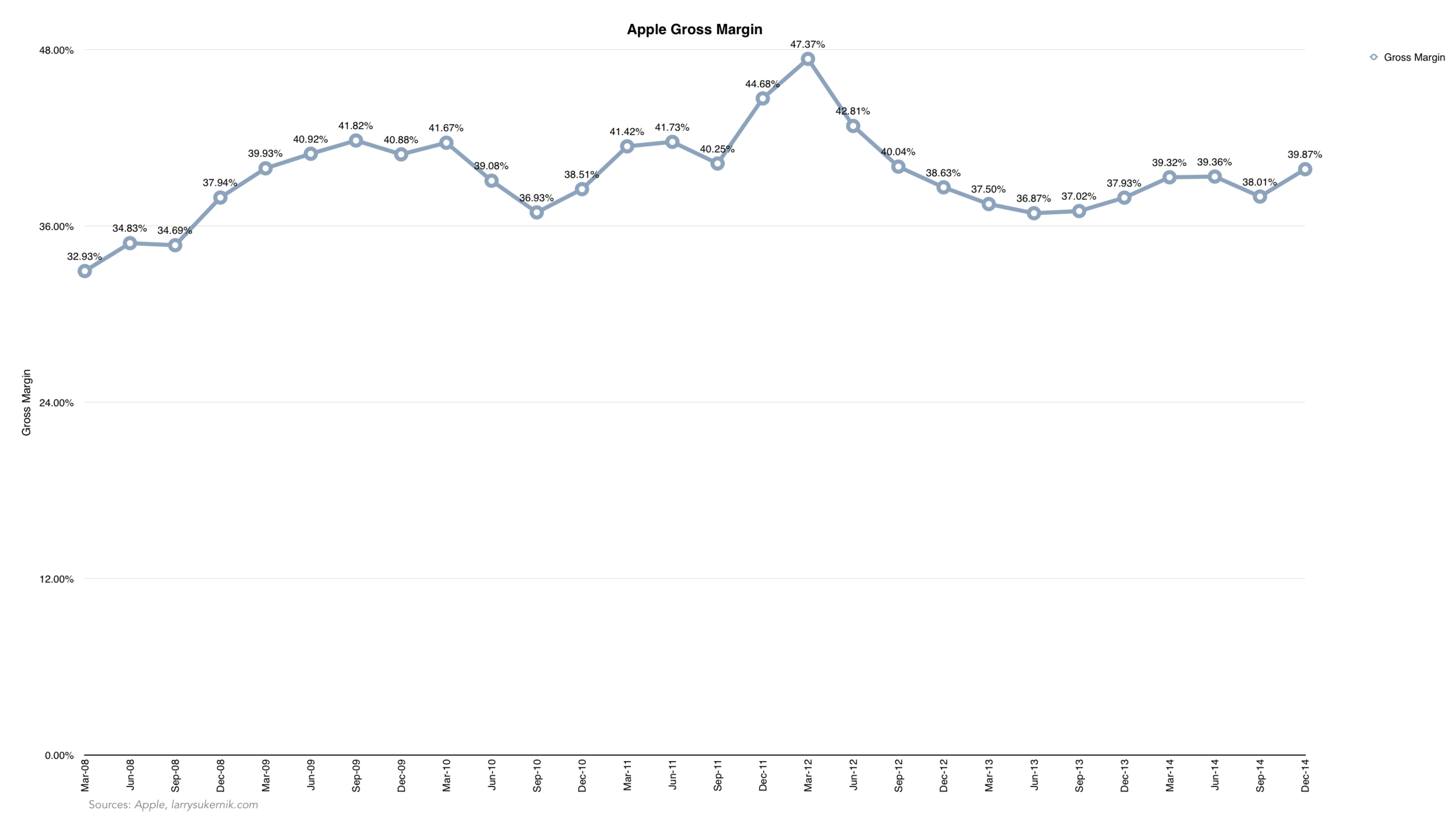 Apple Gross Margin.png