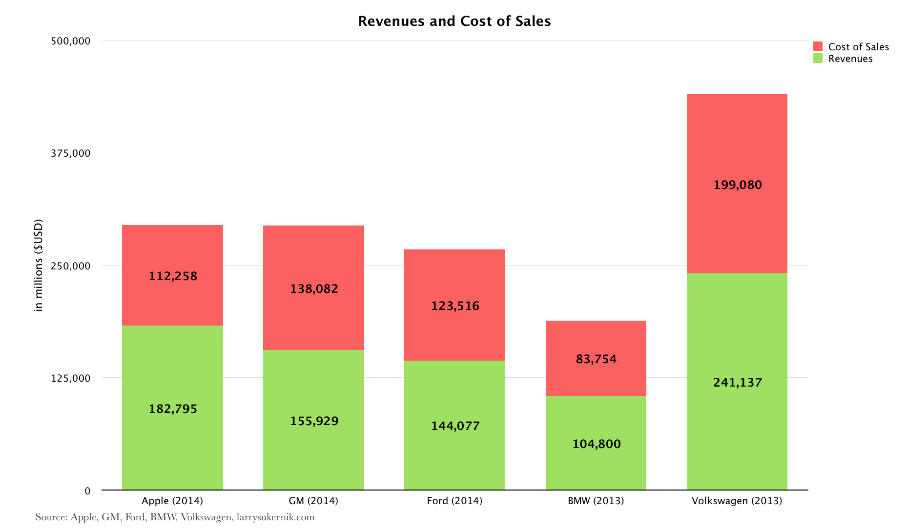Revenue and Cost of Sales