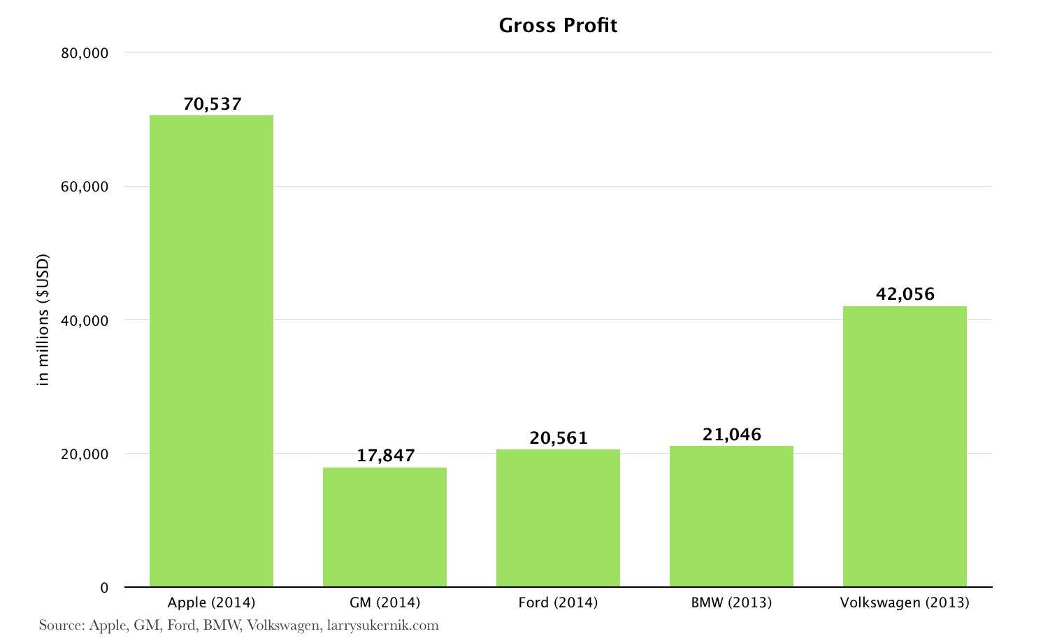 Gross Profit