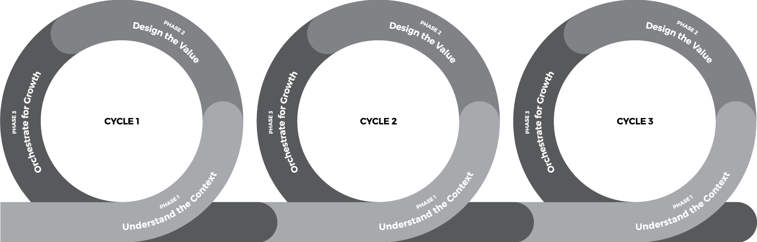 cycles-of-iteration.png
