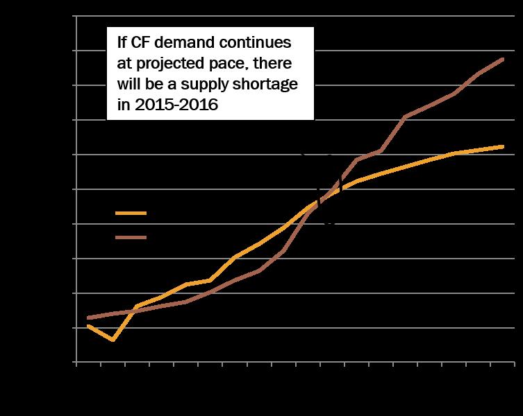 Carbon Fiber Supply Capacity v. Global Demand
