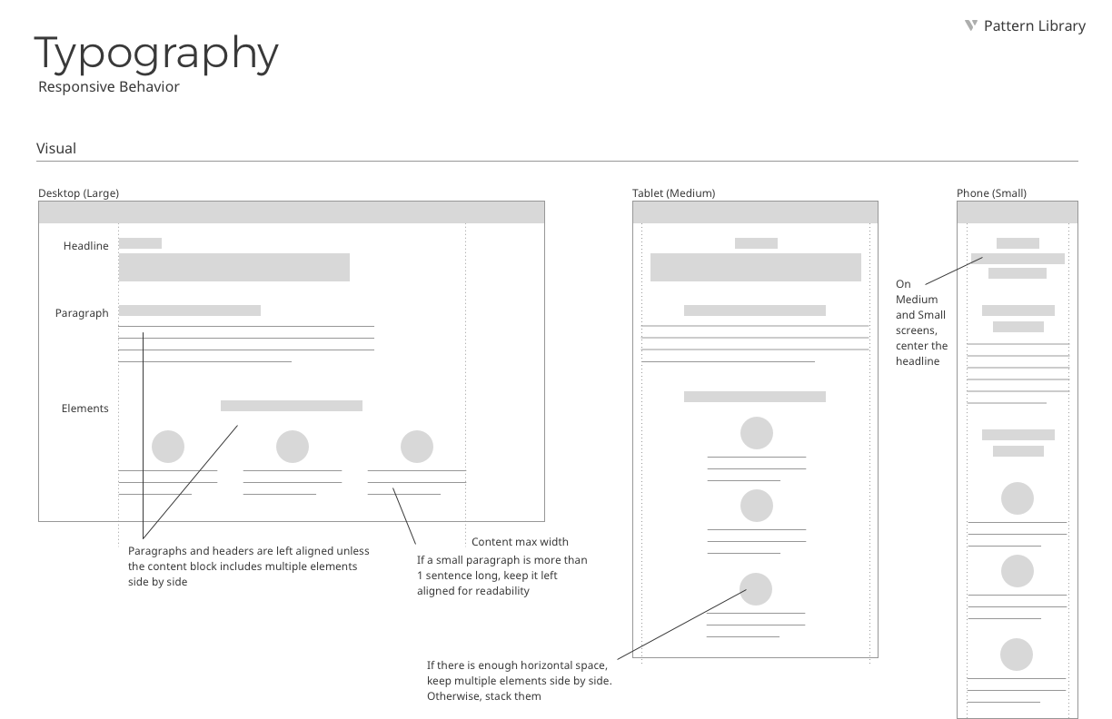 Typography responsive behavior