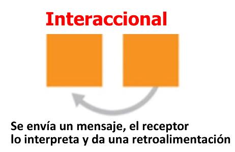 Figura 3. Modelo interaccional del proceso de la comunicación.