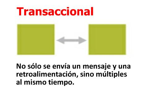 Figura 4. Modelo Transaccional del proceso de la comunicación.