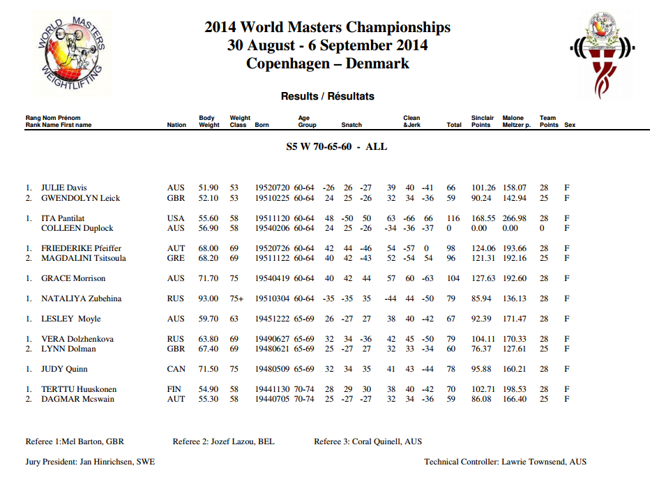 Ita Pantilat places at the top of the womens 2014 masters world championships in Denmark