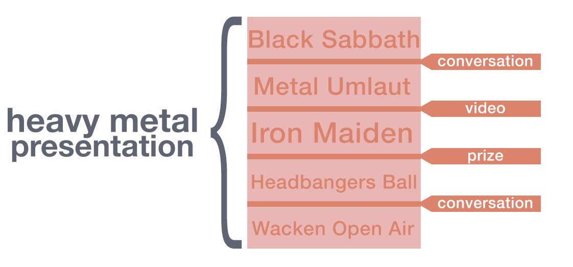 Infographic: Jump examples for a presentation on a cursory history of heavy metal.